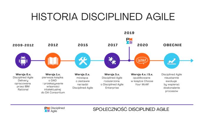 Historia Disciplined Agile - Timeline